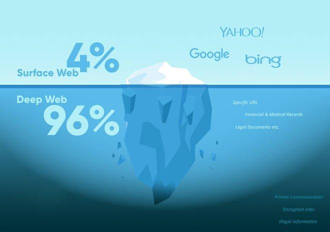 deep web vs dark web comparison