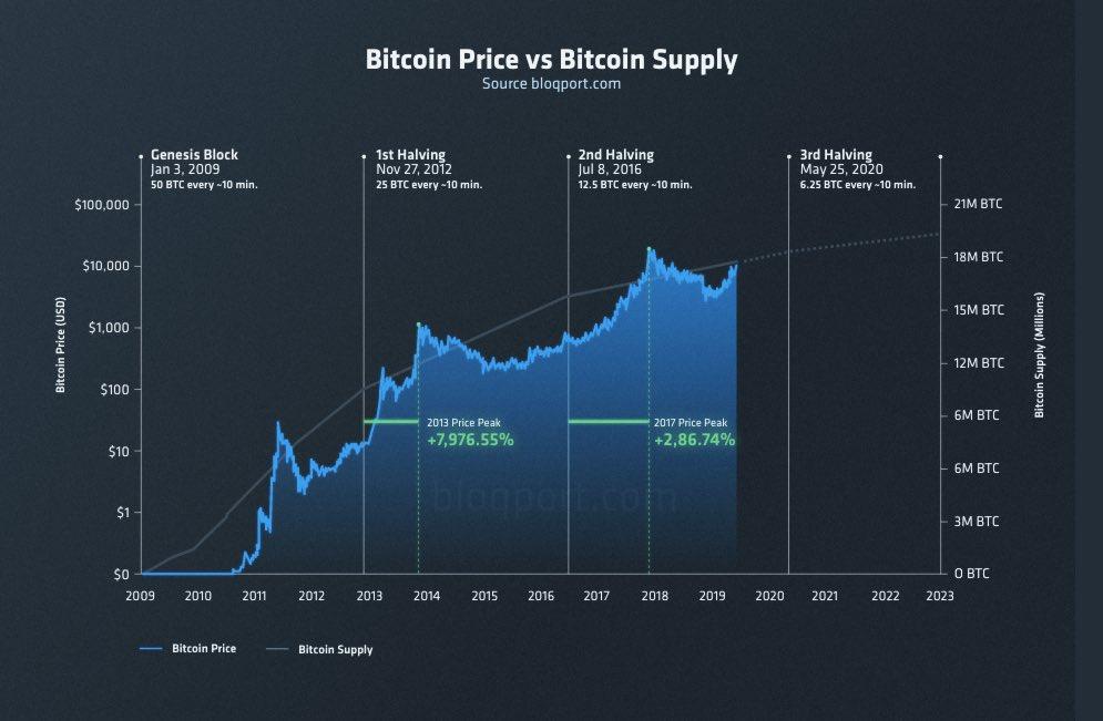 Bitcoin Halving Graph